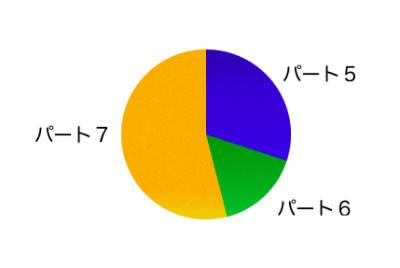 TOEICリーディングテストの問題数の比率