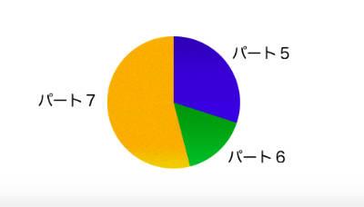 TOEICリーディング各パートの割合の円グラフ